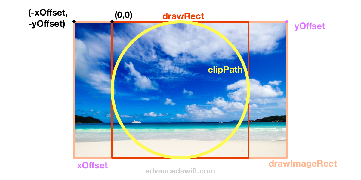 Center Circular Crop Example Geometry