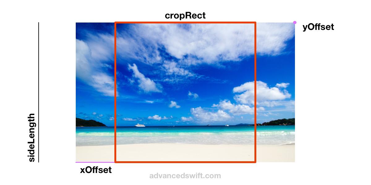 Center Rectangle Crop Example Geometry